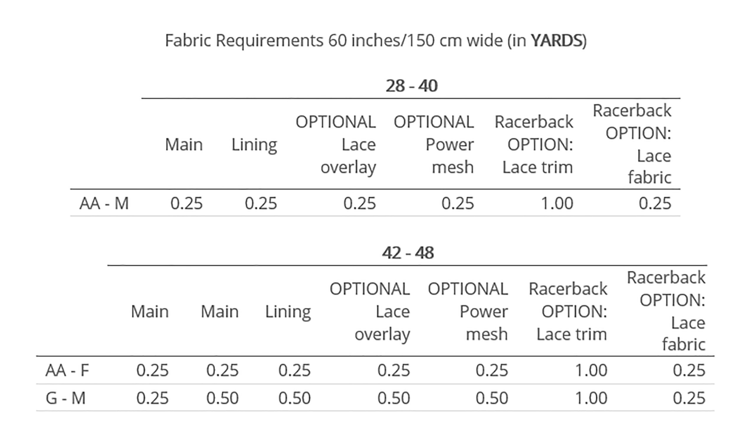 • You will need a stretch/knit fabric for the Racerback Bralette. It can be any weight; however, best results and fit will be achieved with a medium weight fabric. The same fabric can be used for the main and lining. • Your fabric should have a 4-way stretch and at least 30% stretch to achieve the intended fit. To check how much stretch your fabric has, take a piece of fabric, and pull along its stretch. If it allows you to stretch it at least 30% longer than its original length, then it has at least 30% stretch. I.e., A 2-inch piece of fabric (unstretched) should be able to be stretched to 2.6 inches. • The stretch recovery of your fabric is just as important as the stretch percentage. This ensures your bralette maintains its shape and fit for as long as possible and not become baggy. To test the stretch recovery (elasticity), simply check that when you stretch your piece of fabric it returns to its original size. • You can use light to medium weight stretch fabrics such as jersey, silk satin with elastine, silk jersey with elastine, Liverpool, double brushed polyester, modal etc. • OPTIONAL Lace Overlay - You can add an overlay to the outer of the Bra. You will need a 4-way stretch fabric with good recovery e.g. lace, mesh. • OPTIONAL Power Mesh – For additional support you can add a 4-way stretch power mesh to your Front and Back Lining. • Racerback OPTION – You can use a stretch lace with scalloped edge or galloon lace with a minimum width of 3 inches. You can buy this by the yard or as a trim. If you are buying it by the yard you will need to use the scalloped edge.